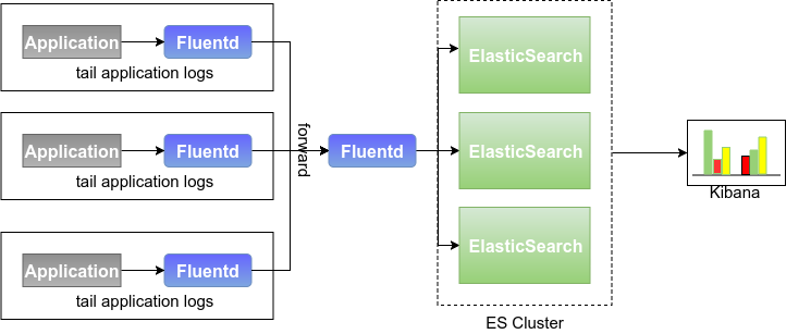 Fluentd-Elastic Search configures two or three things