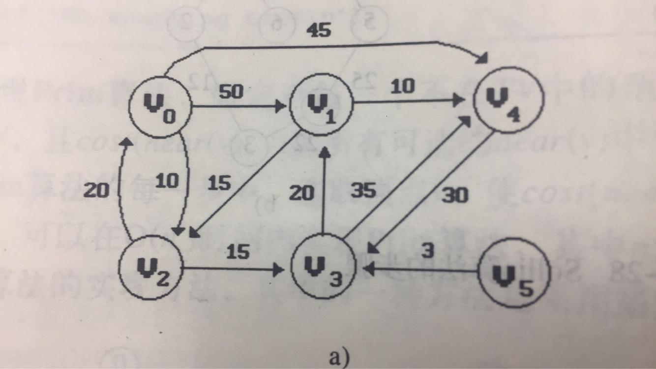 Single source shortest path (c language)