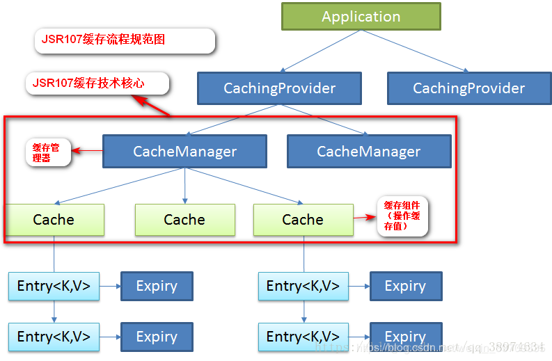 Spring boot integration -- Cache (Redis)