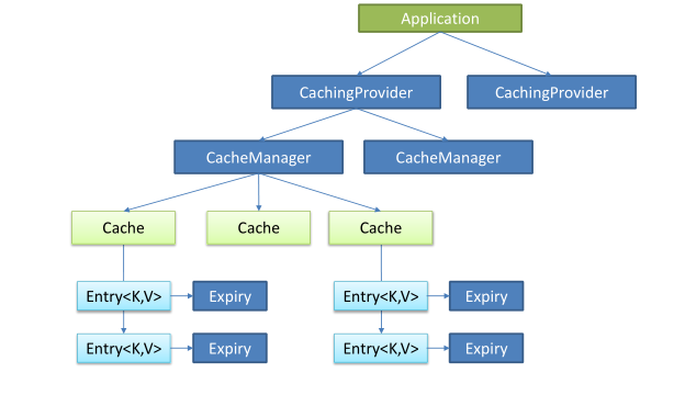 Detailed tutorial on Redis caching in the SpringBoot series