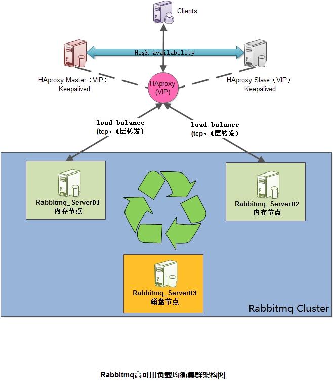 Rabbit MQ Cluster Part 3--My View on Optimization