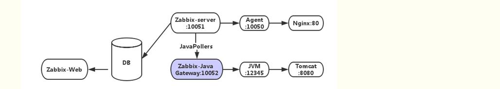 Zabbix4 0 monitors multi-instance java runs through JMX